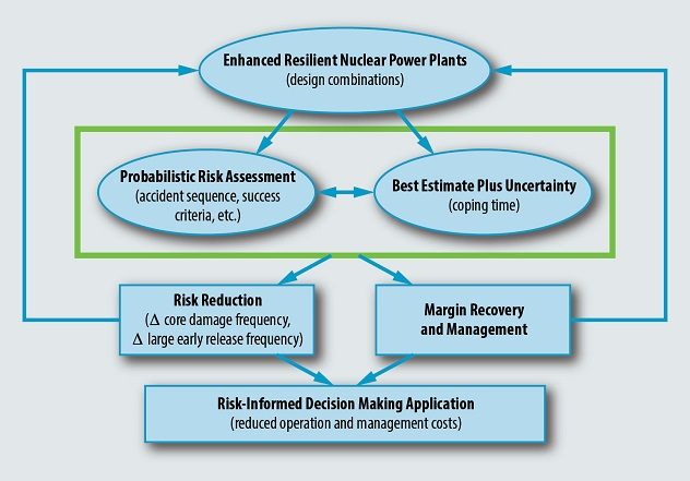 A Strategic Approach for the Evaluation of Risks and Costs Reduction for Enhanced Resilient Nuclear Power Plant Systems