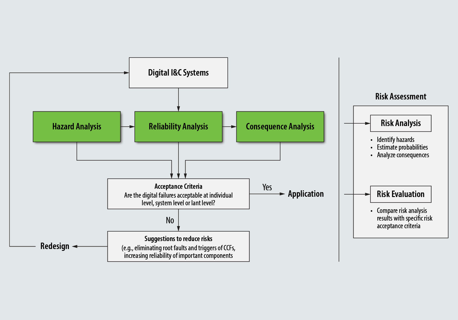 Integrated Risk Assessment for Digital Instrumentation and Control Systems