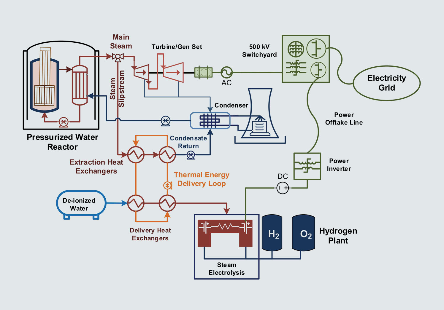 Hydrogen Production Safety at Nuclear Power Plants